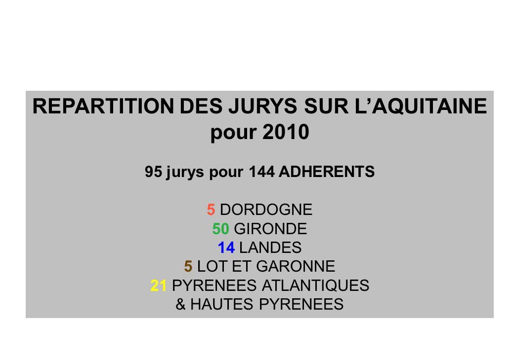 REPARTITION DES JURYS SUR LAQUITAINE pour 2010 95 jurys pour 144 ADHERENTS 5 DORDOGNE 50 GIRONDE 14 LANDES 5 LOT ET GARONNE 21 PYRENEES ATLANTIQUES &
