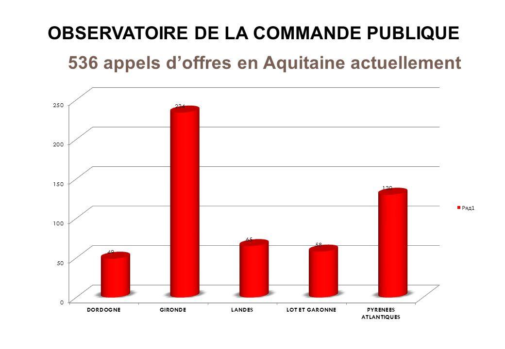 OBSERVATOIRE DE LA COMMANDE PUBLIQUE 536 appels doffres en Aquitaine actuellement