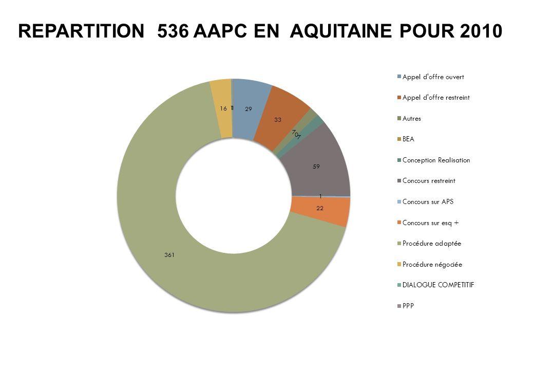 REPARTITION 536 AAPC EN AQUITAINE POUR 2010