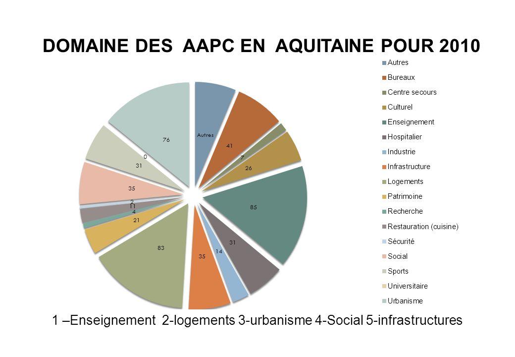 1 –Enseignement 2-logements 3-urbanisme 4-Social 5-infrastructures DOMAINE DES AAPC EN AQUITAINE POUR 2010