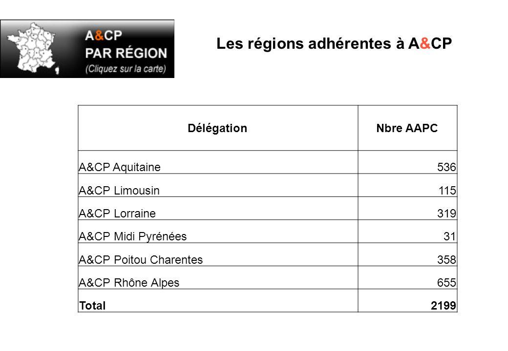 Les régions adhérentes à A&CP DélégationNbre AAPC A&CP Aquitaine536 A&CP Limousin115 A&CP Lorraine319 A&CP Midi Pyrénées31 A&CP Poitou Charentes358 A&CP Rhône Alpes655 Total2199
