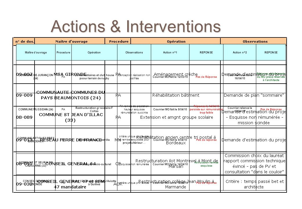 Actions & Interventions Maître d ouvrageProcedureOpérationObservationsAction n°1REPONSEAction n°2REPONSE DOMOFRANCE.