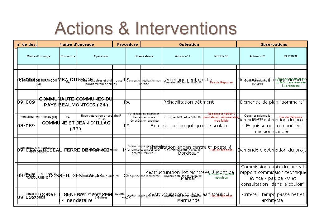Actions & Interventions Maître d'ouvrageProcedureOpérationObservationsAction n°1REPONSEAction n°2REPONSE COMMUNE DE JURANÇON (64) PA Const vestiaires