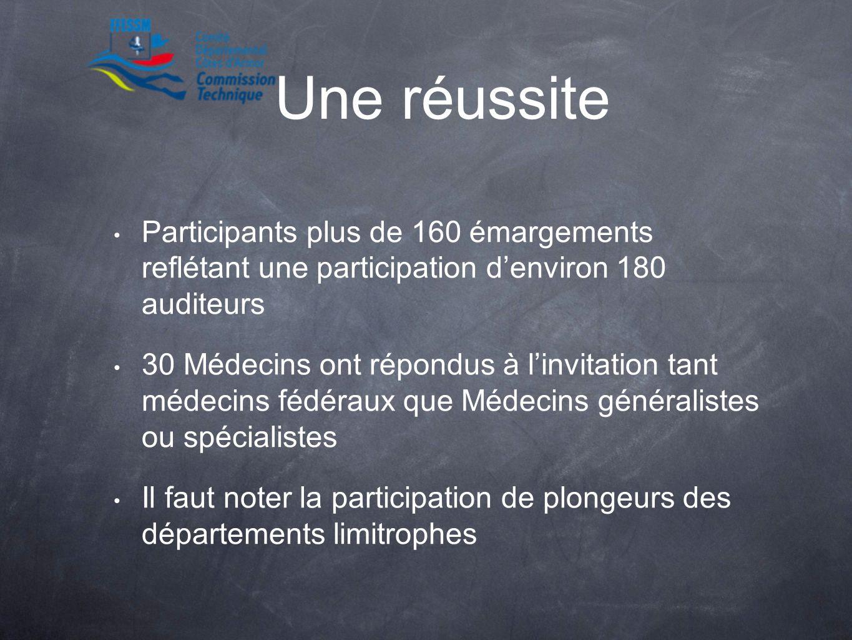 Une réussite Participants plus de 160 émargements reflétant une participation denviron 180 auditeurs 30 Médecins ont répondus à linvitation tant médec
