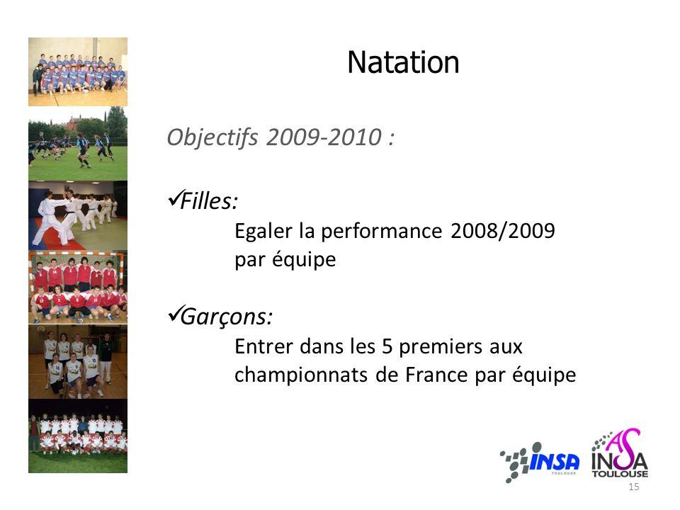 Natation Objectifs 2009-2010 : Filles: Egaler la performance 2008/2009 par équipe Garçons: Entrer dans les 5 premiers aux championnats de France par équipe 15
