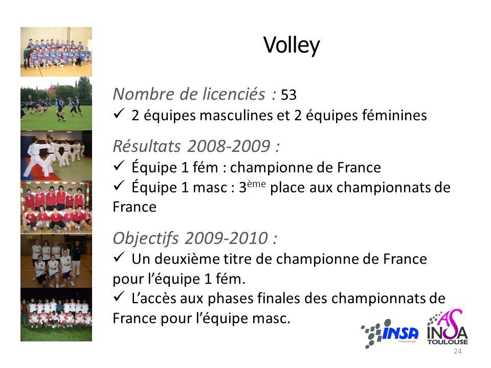 Nombre de licenciés : 53 2 équipes masculines et 2 équipes féminines Résultats 2008-2009 : Équipe 1 fém : championne de France Équipe 1 masc : 3 ème place aux championnats de France Objectifs 2009-2010 : Un deuxième titre de championne de France pour léquipe 1 fém.