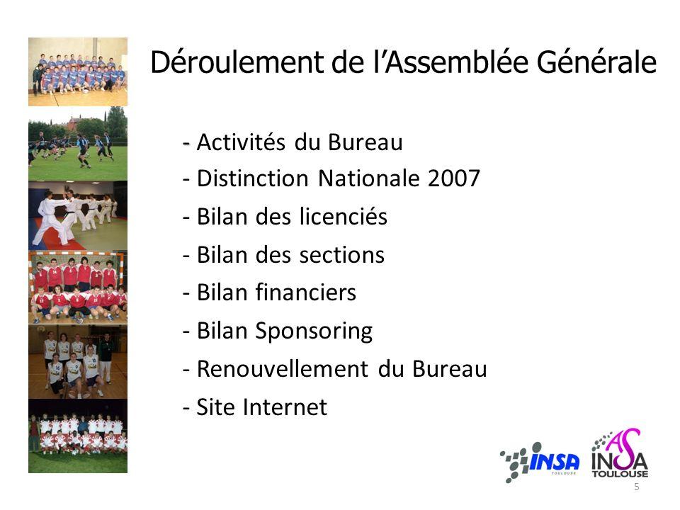 Déroulement de lAssemblée Générale - - Activités du Bureau - Distinction Nationale 2007 - Bilan des licenciés - Bilan des sections - Bilan financiers - Bilan Sponsoring - Renouvellement du Bureau - Site Internet 5