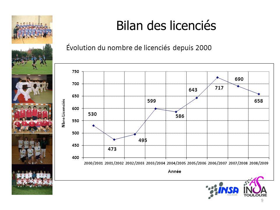 Bilan des licenciés Évolution du nombre de licenciés depuis 2000 9