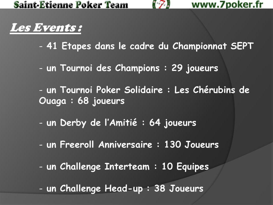 Les Events : - 41 Etapes dans le cadre du Championnat SEPT - un Tournoi des Champions : 29 joueurs - un Tournoi Poker Solidaire : Les Chérubins de Ouaga : 68 joueurs - un Derby de lAmitié : 64 joueurs - un Freeroll Anniversaire : 130 Joueurs - un Challenge Interteam : 10 Equipes - un Challenge Head-up : 38 Joueurs