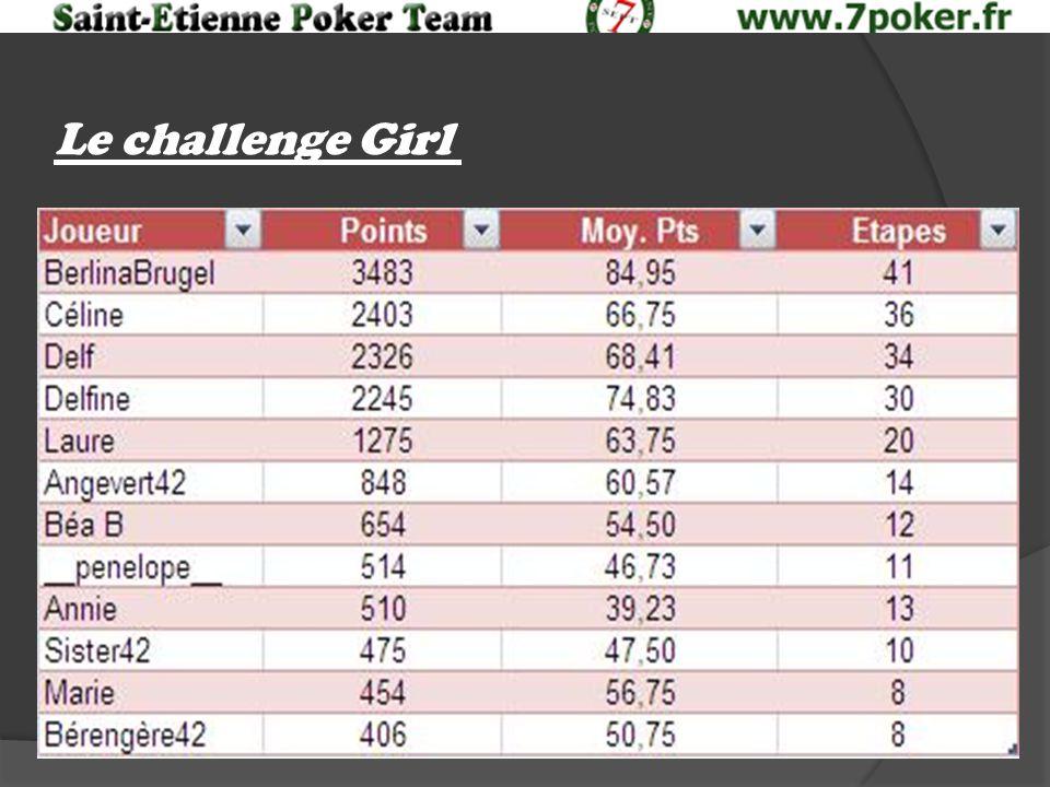 Le challenge Girl