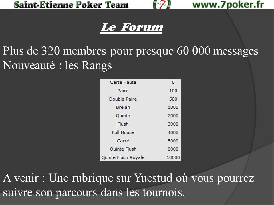 Le Forum Plus de 320 membres pour presque 60 000 messages Nouveauté : les Rangs A venir : Une rubrique sur Yuestud où vous pourrez suivre son parcours dans les tournois.
