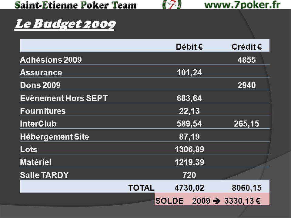 Le Budget 2009 Débit Crédit Adhésions 20094855 Assurance101,24 Dons 20092940 Evènement Hors SEPT683,64 Fournitures22,13 InterClub589,54265,15 Hébergement Site87,19 Lots1306,89 Matériel1219,39 Salle TARDY720 TOTAL4730,028060,15 SOLDE 2009 3330,13
