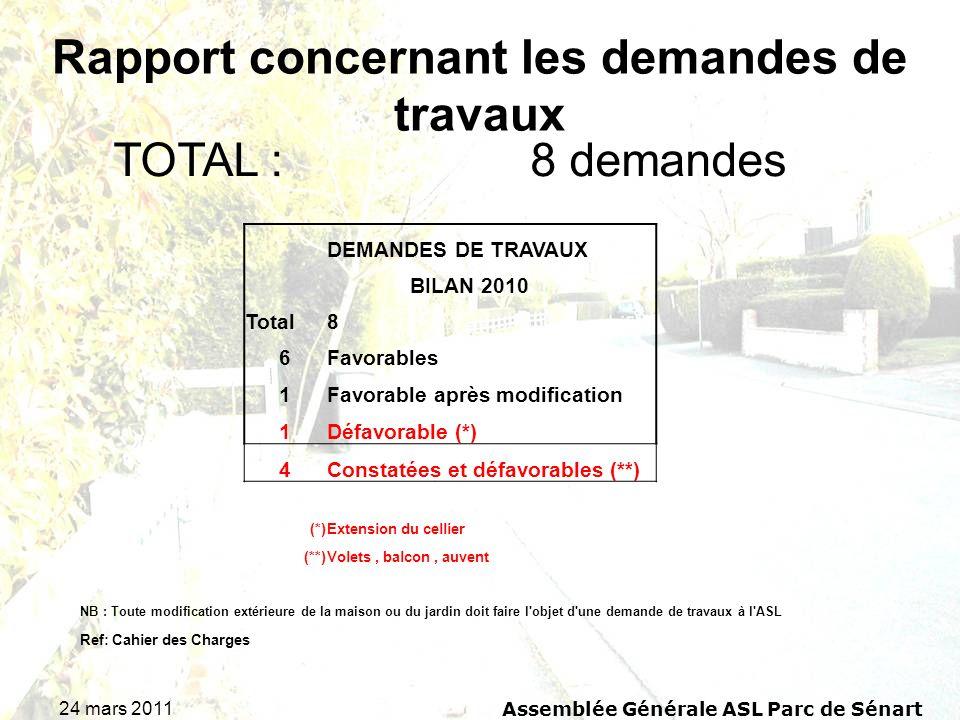 24 mars 2011 Assemblée Générale ASL Parc de Sénart TOTAL : 8 demandes Rapport concernant les demandes de travaux DEMANDES DE TRAVAUX BILAN 2010 Total8