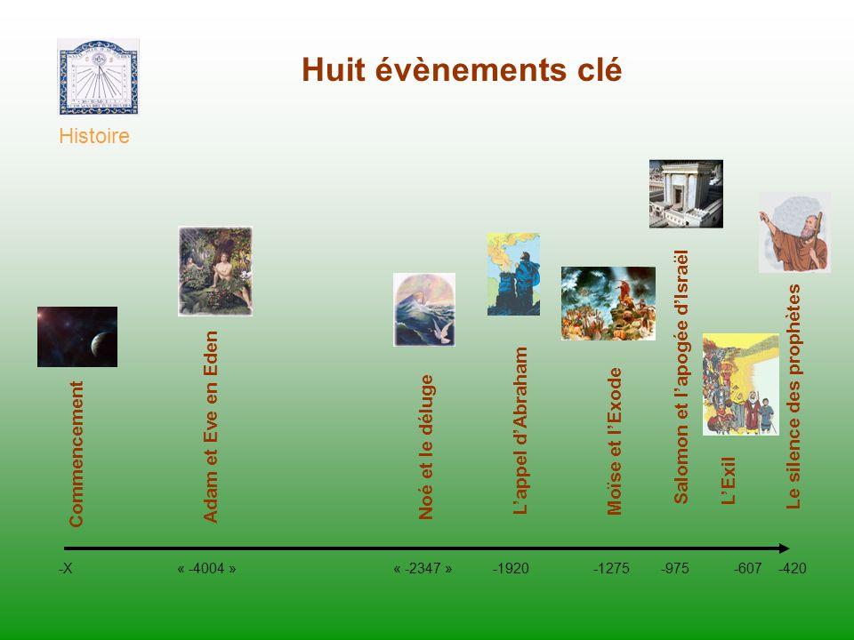 Huit évènements clé Histoire -X « -4004 » « -2347 » -1920 -1275 -975 -607 -420 Commencement Noé et le déluge Lappel dAbraham Moïse et lExode Salomon e