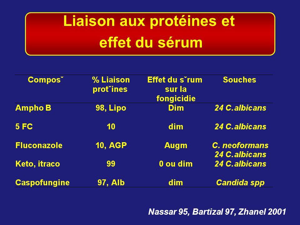 Liaison aux protéines et effet du sérum Nassar 95, Bartizal 97, Zhanel 2001