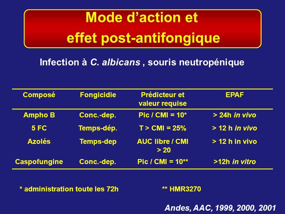 Mode daction et effet post-antifongique Andes, AAC, 1999, 2000, 2001 Infection à C. albicans, souris neutropénique ComposéFongicidiePrédicteur et vale