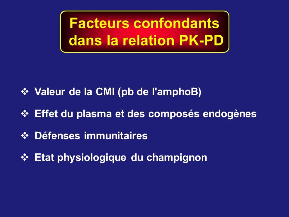 Facteurs confondants dans la relation PK-PD Valeur de la CMI (pb de l'amphoB) Effet du plasma et des composés endogènes Défenses immunitaires Etat phy