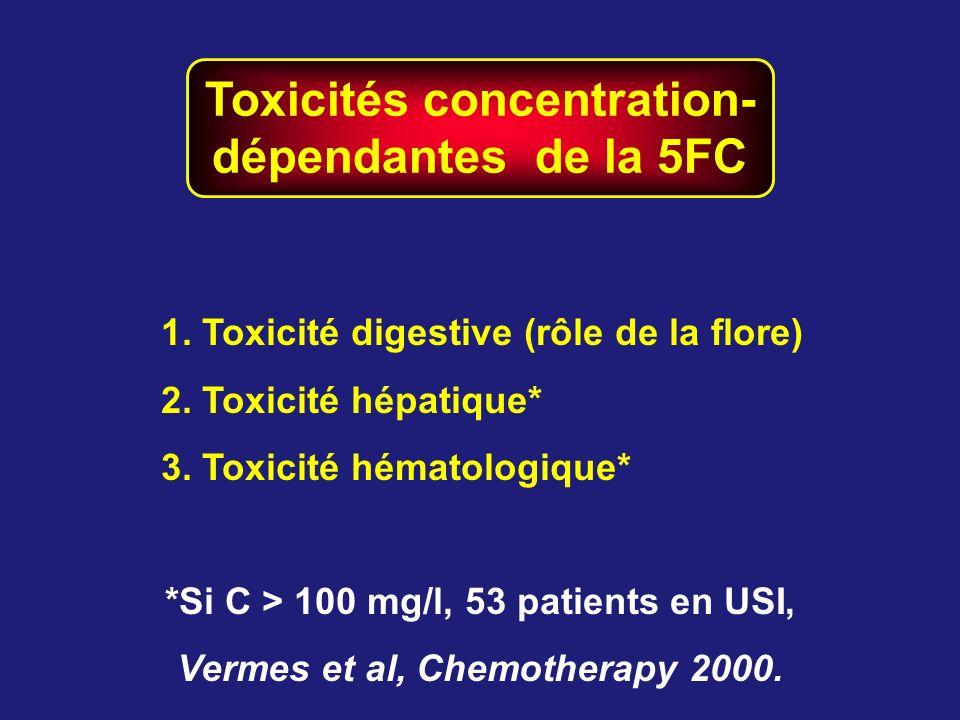 Toxicités concentration- dépendantes de la 5FC 1. Toxicité digestive (rôle de la flore) 2. Toxicité hépatique* 3. Toxicité hématologique* *Si C > 100