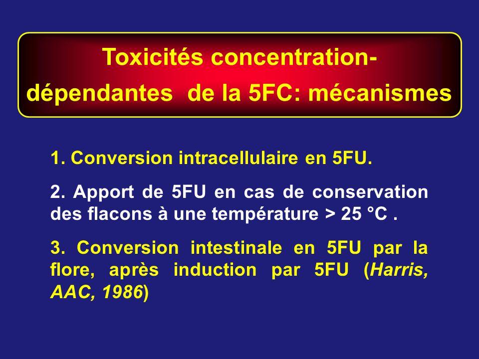 Toxicités concentration- dépendantes de la 5FC: mécanismes 1. Conversion intracellulaire en 5FU. 2. Apport de 5FU en cas de conservation des flacons à