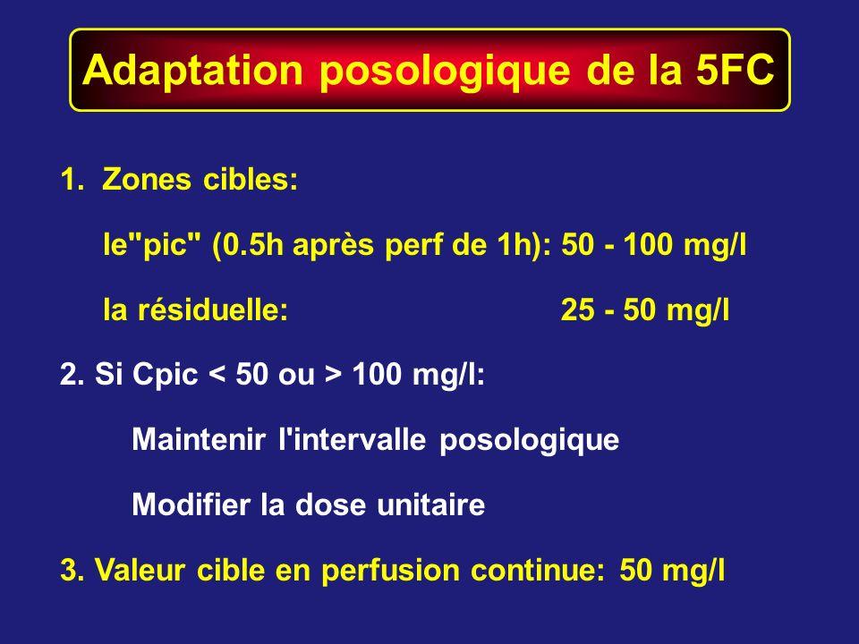 Adaptation posologique de la 5FC 1.Zones cibles: le