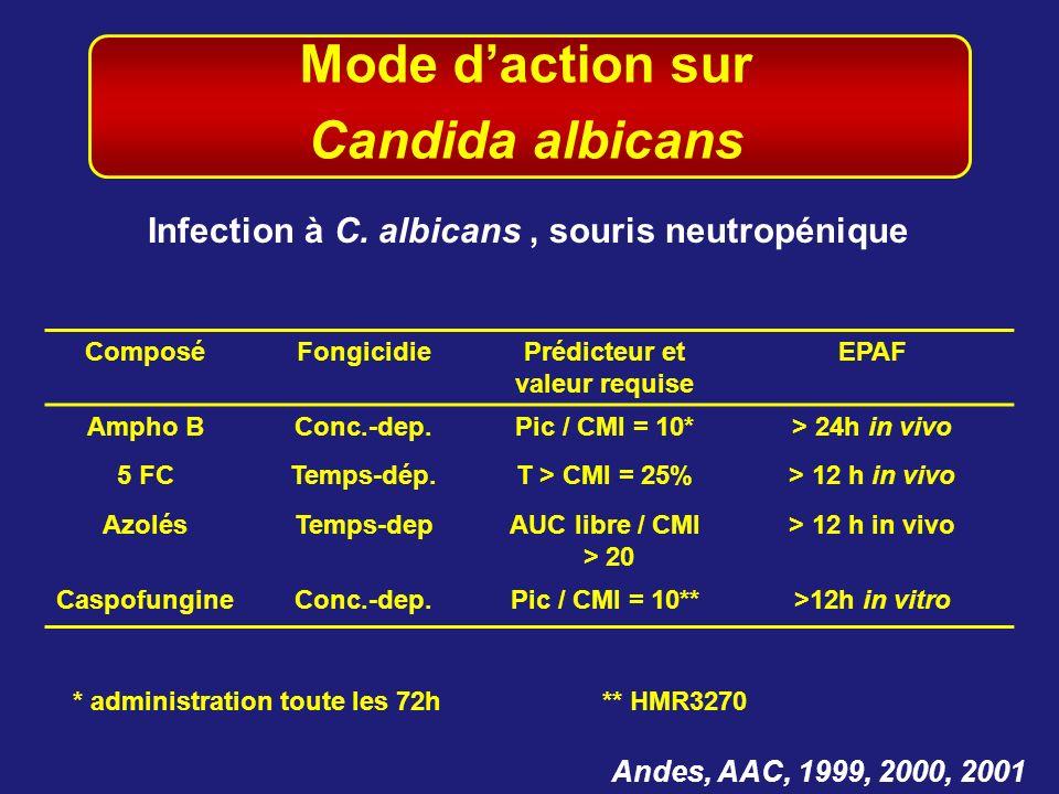 Mode daction sur Candida albicans Andes, AAC, 1999, 2000, 2001 Infection à C. albicans, souris neutropénique ComposéFongicidiePrédicteur et valeur req
