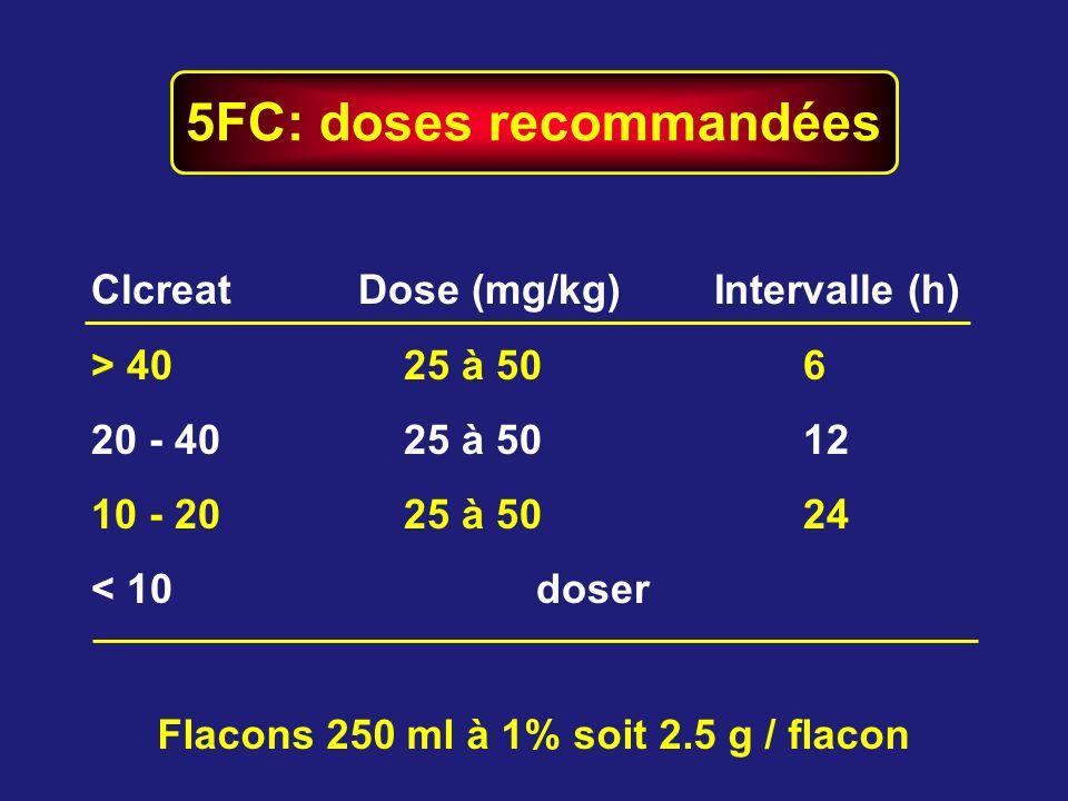 5FC: doses recommandées ClcreatDose (mg/kg)Intervalle (h) > 40 25 à 506 20 - 40 25 à 5012 10 - 20 25 à 5024 < 10 doser Flacons 250 ml à 1% soit 2.5 g