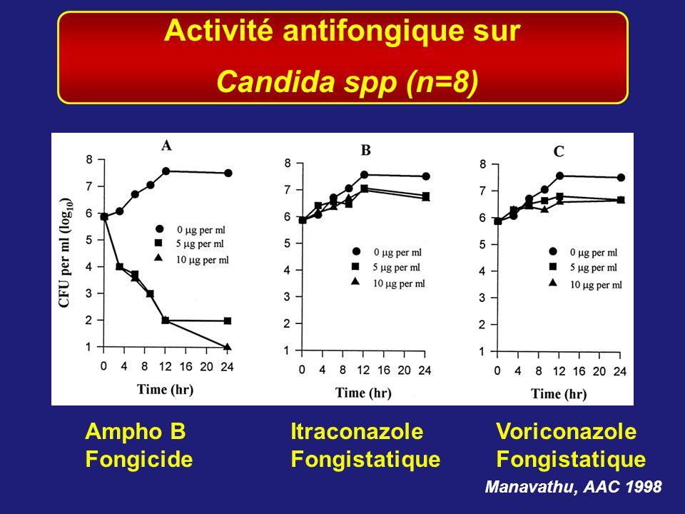 Manavathu, AAC 1998 Ampho BItraconazoleVoriconazole FongicideFongistatiqueFongistatique Activité antifongique sur Candida spp (n=8)