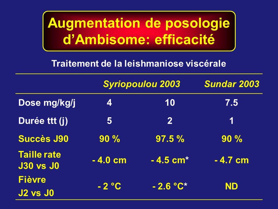 Augmentation de posologie dAmbisome: efficacité Syriopoulou 2003Sundar 2003 Dose mg/kg/j4107.5 Durée ttt (j)521 Succès J9090 %97.5 %90 % Taille rate J