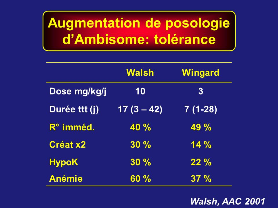 Augmentation de posologie dAmbisome: tolérance Walsh, AAC 2001 WalshWingard Dose mg/kg/j103 Durée ttt (j)17 (3 – 42)7 (1-28) R° imméd.40 %49 % Créat x