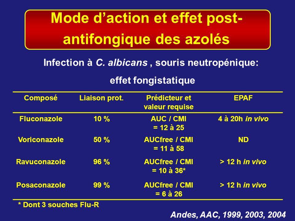 Mode daction et effet post- antifongique des azolés Andes, AAC, 1999, 2003, 2004 Infection à C. albicans, souris neutropénique: effet fongistatique Co