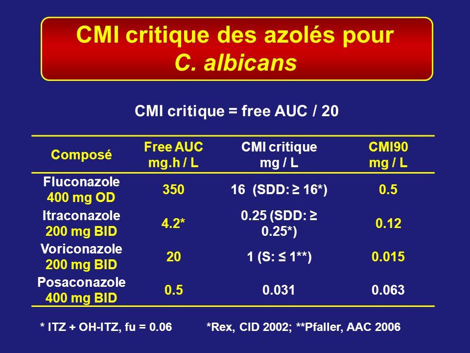 CMI critique des azolés pour C. albicans Composé Free AUC mg.h / L CMI critique mg / L CMI90 mg / L Fluconazole 400 mg OD 35016 (SDD: 16*)0.5 Itracona