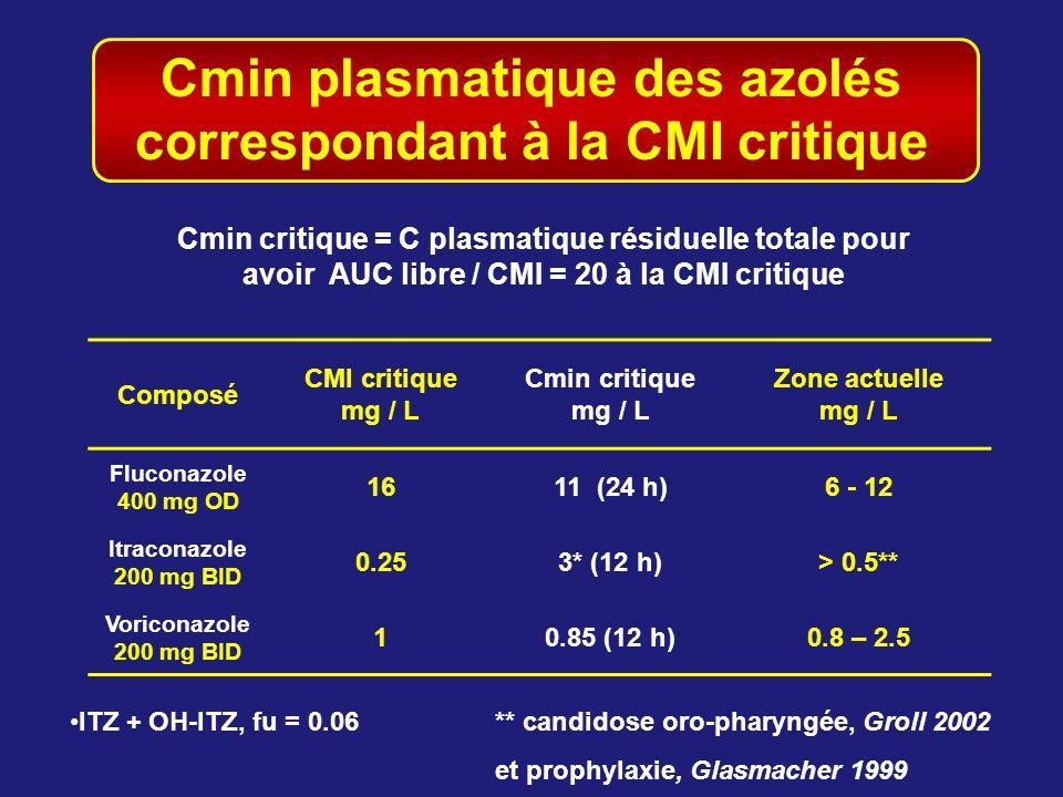 Cmin plasmatique des azolés correspondant à la CMI critique Composé CMI critique mg / L Cmin critique mg / L Zone actuelle mg / L Fluconazole 400 mg O