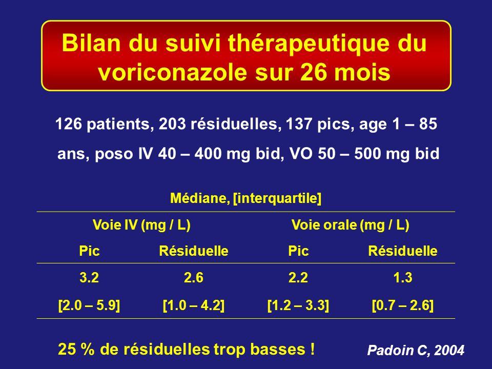 Bilan du suivi thérapeutique du voriconazole sur 26 mois Padoin C, 2004 Médiane, [interquartile] Voie IV (mg / L)Voie orale (mg / L) PicRésiduellePicR