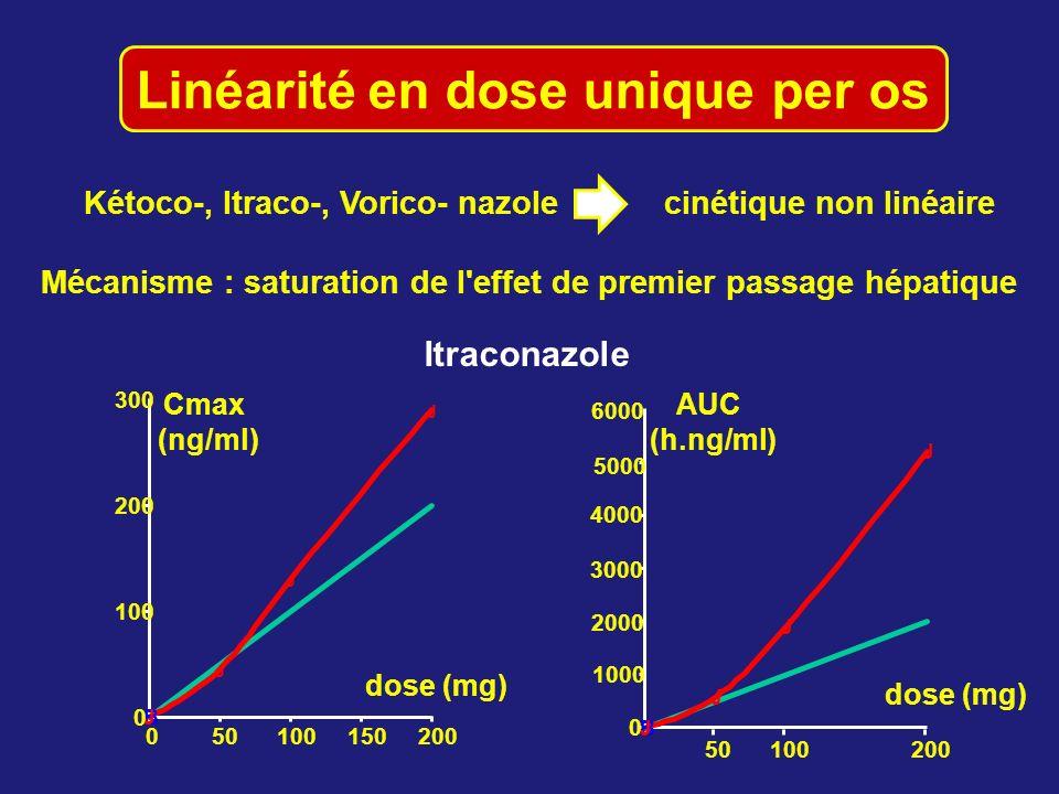 Linéarité en dose unique per os Kétoco-, Itraco-, Vorico- nazolecinétique non linéaire AUC (h.ng/ml) B J J J J 0 100 200 300 050100150200 B J J J J 0