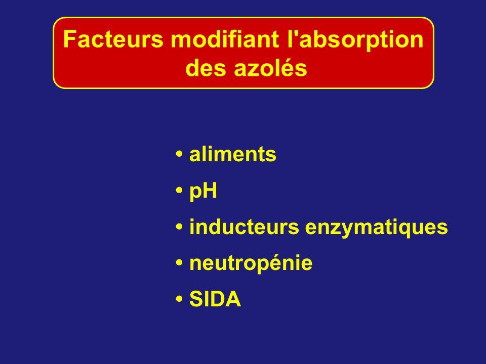aliments pH inducteurs enzymatiques neutropénie SIDA Facteurs modifiant l'absorption des azolés