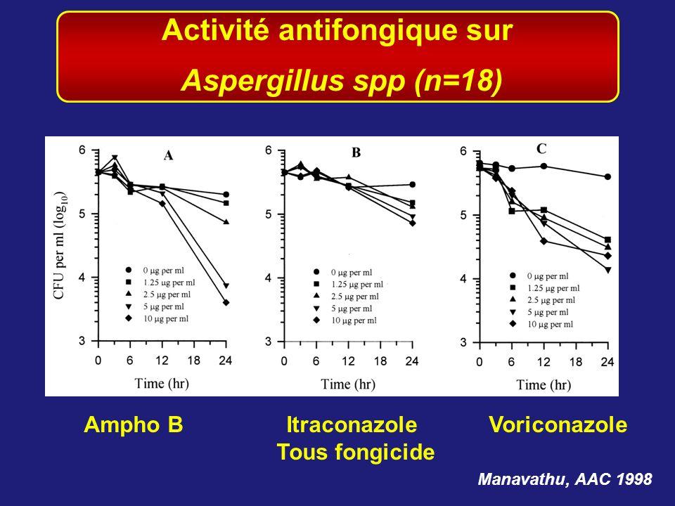 Manavathu, AAC 1998 Ampho BItraconazoleVoriconazole Tous fongicide Activité antifongique sur Aspergillus spp (n=18)