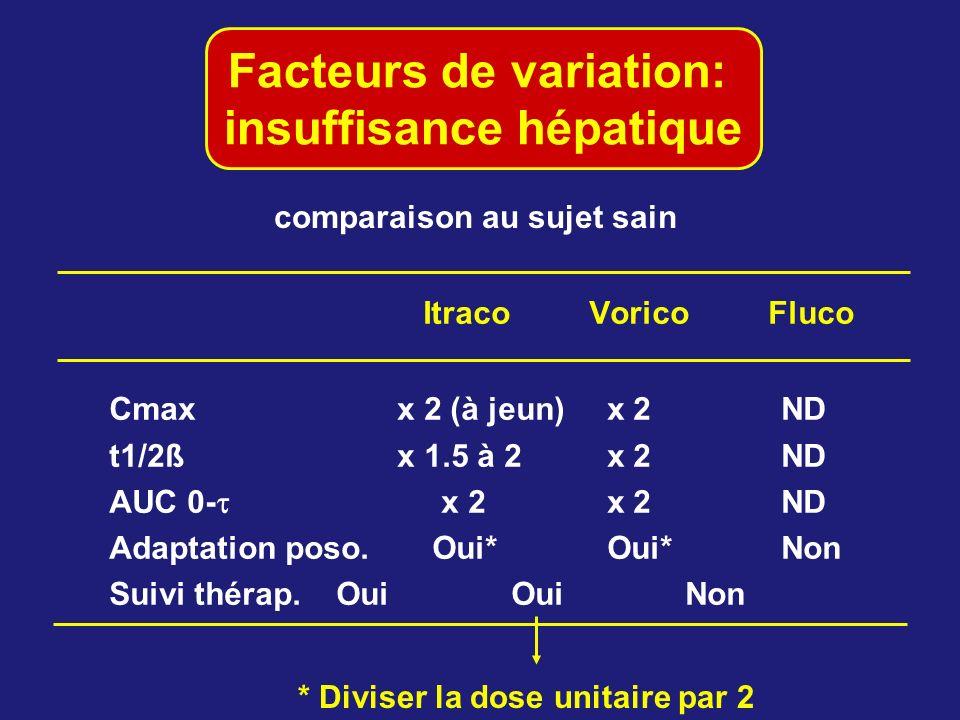Facteurs de variation: insuffisance hépatique ItracoVorico Fluco Cmax x 2 (à jeun) x 2ND t1/2ß x 1.5 à 2 x 2ND AUC 0- x 2 x 2ND Adaptation poso. Oui*