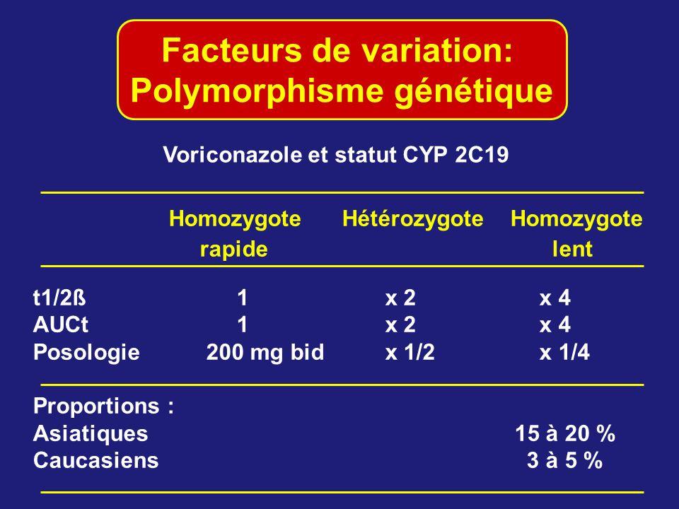 Facteurs de variation: Polymorphisme génétique Homozygote Hétérozygote Homozygote rapide lent t1/2ß1 x 2 x 4 AUCt1 x 2 x 4 Posologie 200 mg bid x 1/2