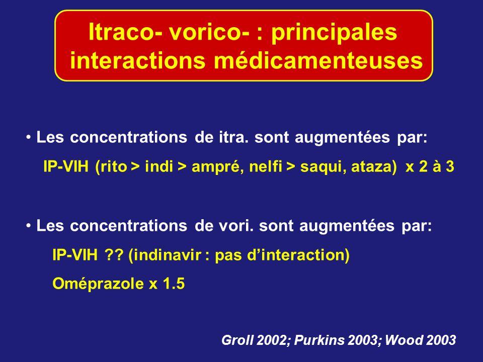 Itraco- vorico- : principales interactions médicamenteuses Les concentrations de itra. sont augmentées par: IP-VIH (rito > indi > ampré, nelfi > saqui