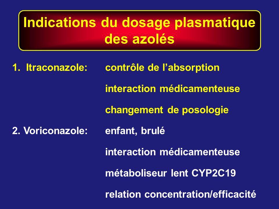 Indications du dosage plasmatique des azolés 1.Itraconazole:contrôle de labsorption interaction médicamenteuse changement de posologie 2. Voriconazole