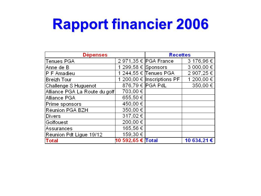 Rapport financier 2006