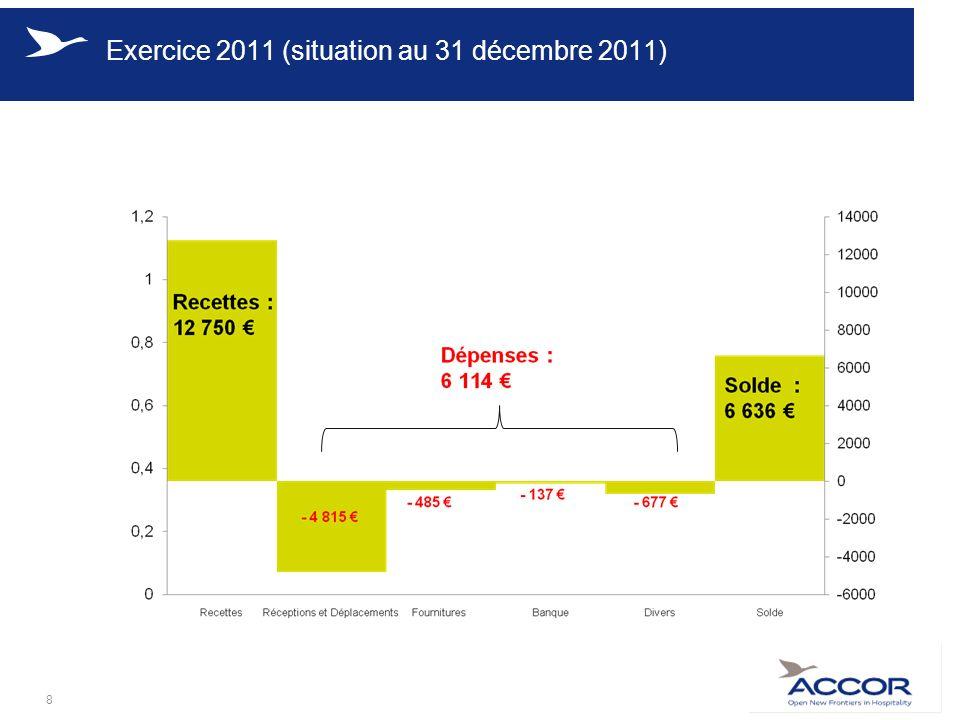 Exercice 2011 (situation au 31 décembre 2011) 8