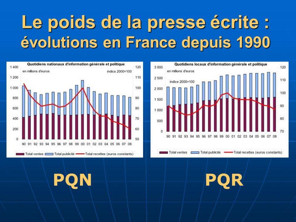 PQN PQR Le poids de la presse écrite : évolutions en France depuis 1990