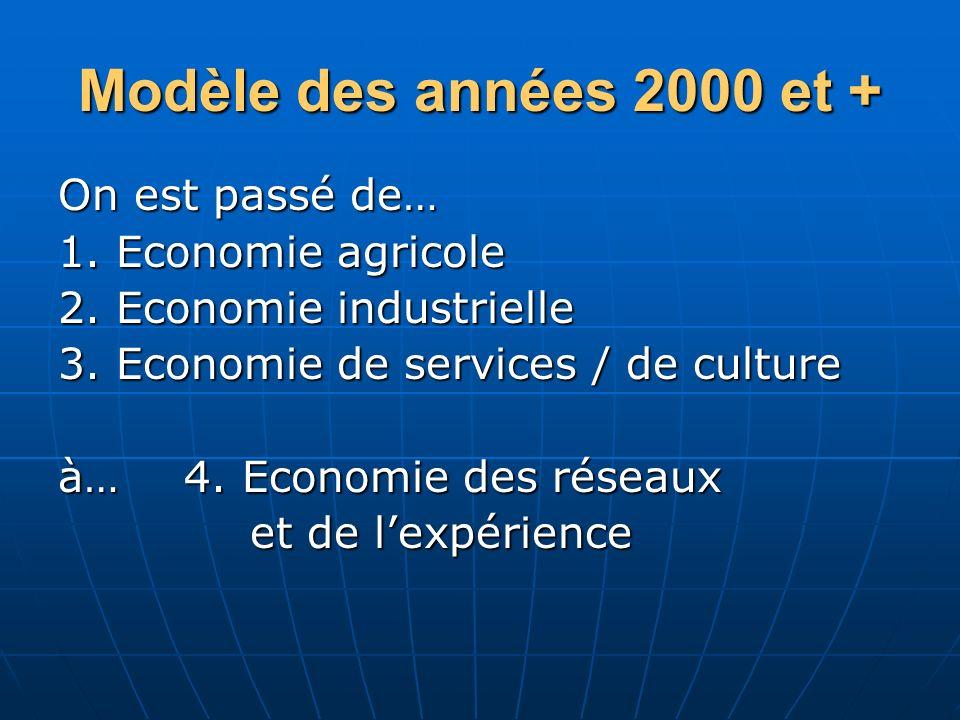 Modèle des années 2000 et + On est passé de… 1. Economie agricole 2. Economie industrielle 3. Economie de services / de culture à… 4. Economie des rés