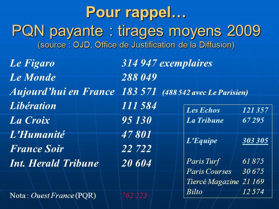 Pour rappel… PQN payante : tirages moyens 2009 (source : OJD, Office de Justification de la Diffusion) Le Figaro 314 947 exemplaires Le Monde 288 049