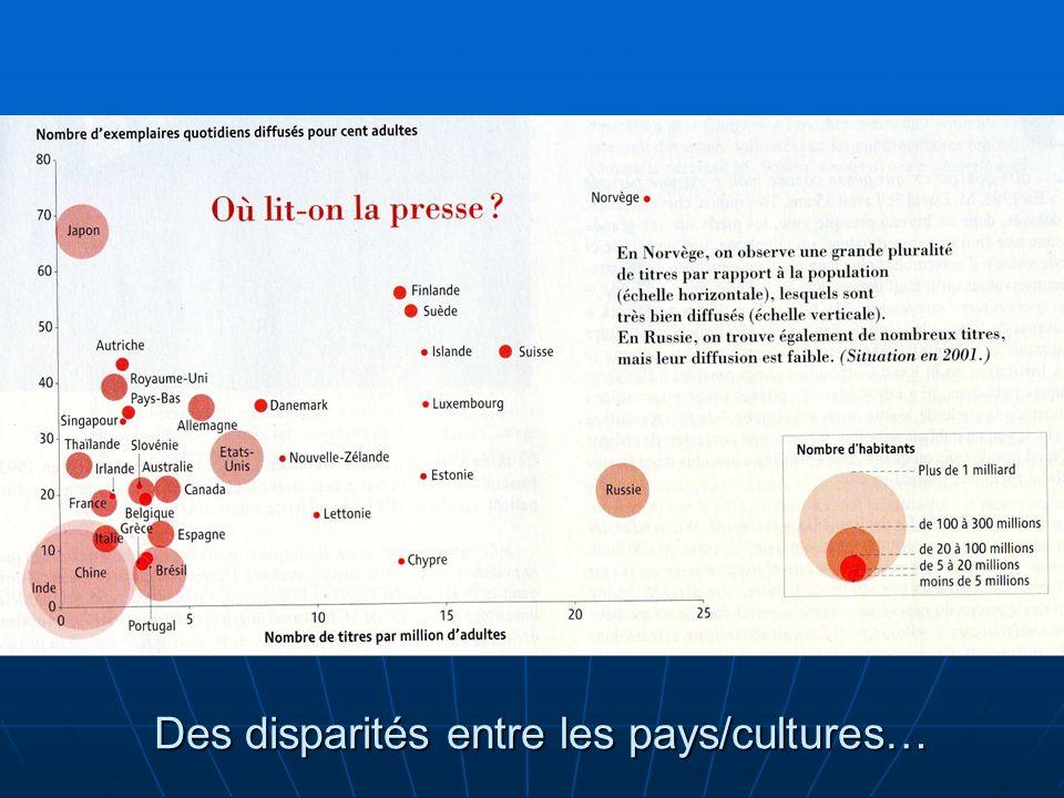 « Fracture numérique » (digital divide) Inégalités daccès à linformation et aux services Question du co û t