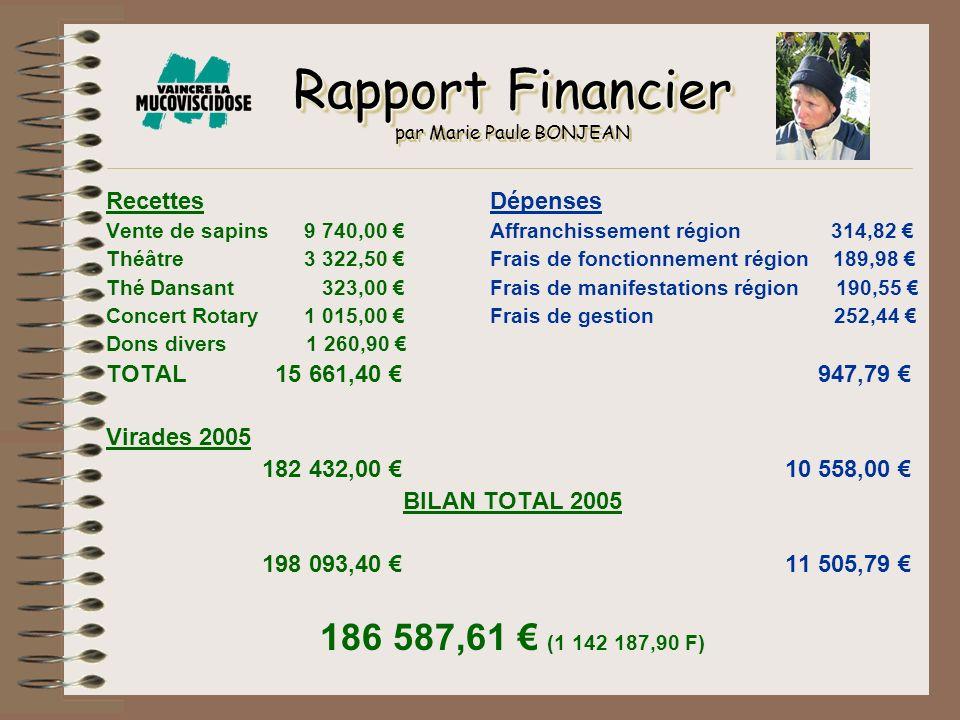 Rapport Financier Rapport Financier par Marie Paule BONJEAN RecettesDépenses Vente de sapins 9 740,00 Affranchissement région 314,82 Théâtre 3 322,50