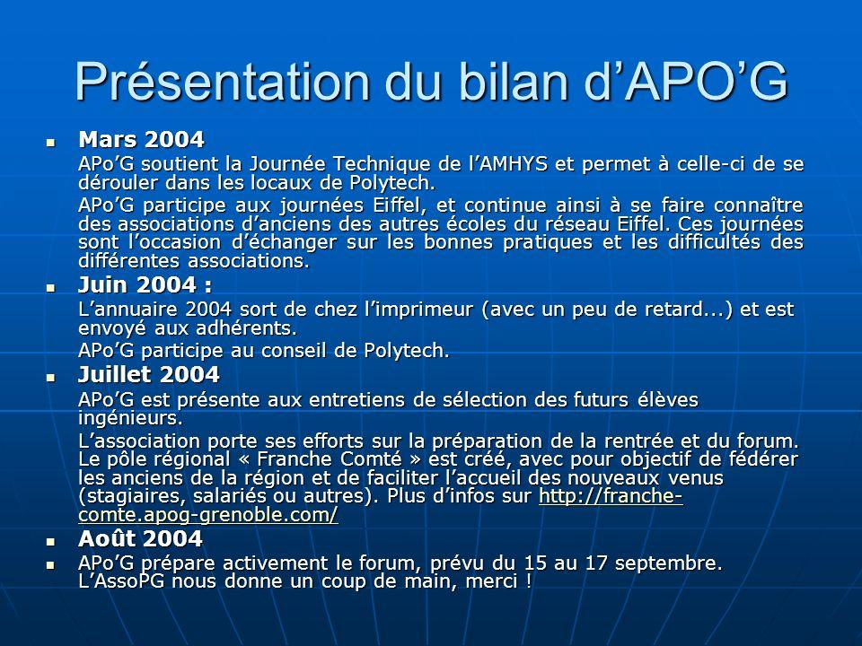 Présentation du bilan dAPOG Mars 2004 Mars 2004 APoG soutient la Journée Technique de lAMHYS et permet à celle-ci de se dérouler dans les locaux de Po
