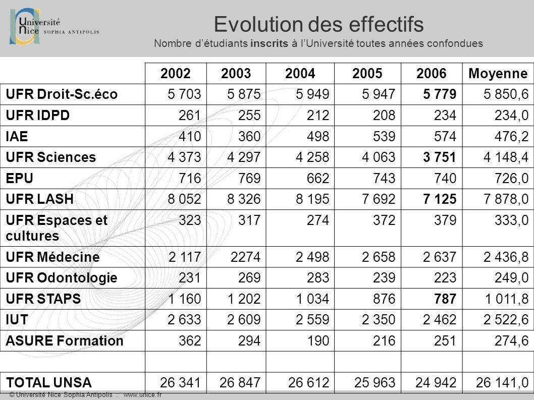 © Université Nice Sophia Antipolis :: www.unice.fr Evolution des effectifs Nombre détudiants inscrits à lUniversité toutes années confondues 200220032