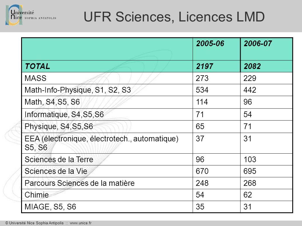 © Université Nice Sophia Antipolis :: www.unice.fr UFR Sciences, Licences LMD 2005-062006-07 TOTAL21972082 MASS273229 Math-Info-Physique, S1, S2, S353